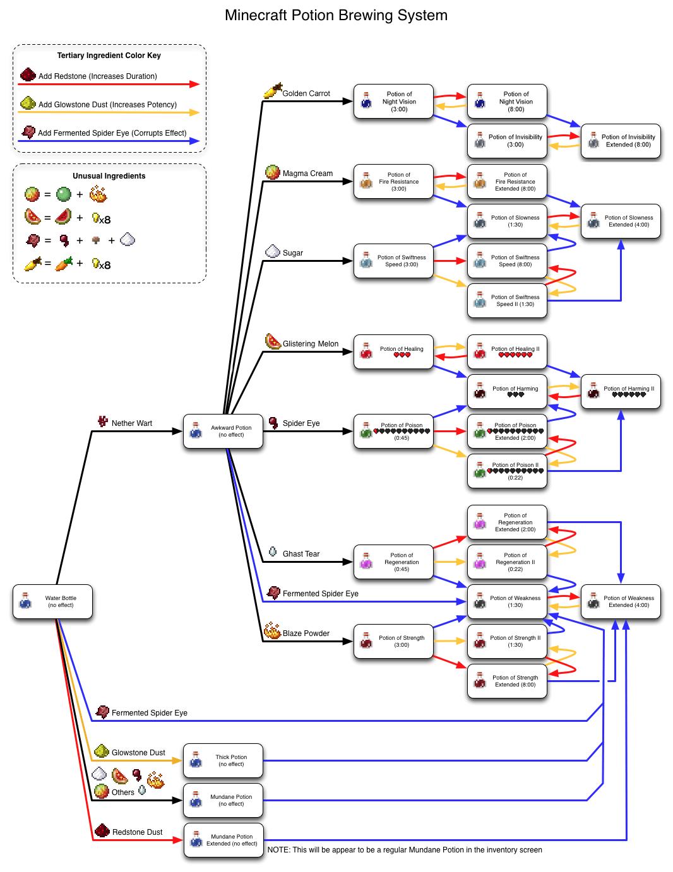 minecraft brewing recipes invisibility potion
